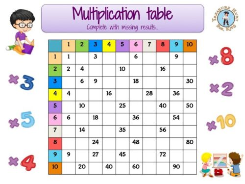 Multiplication table to complete for kids
